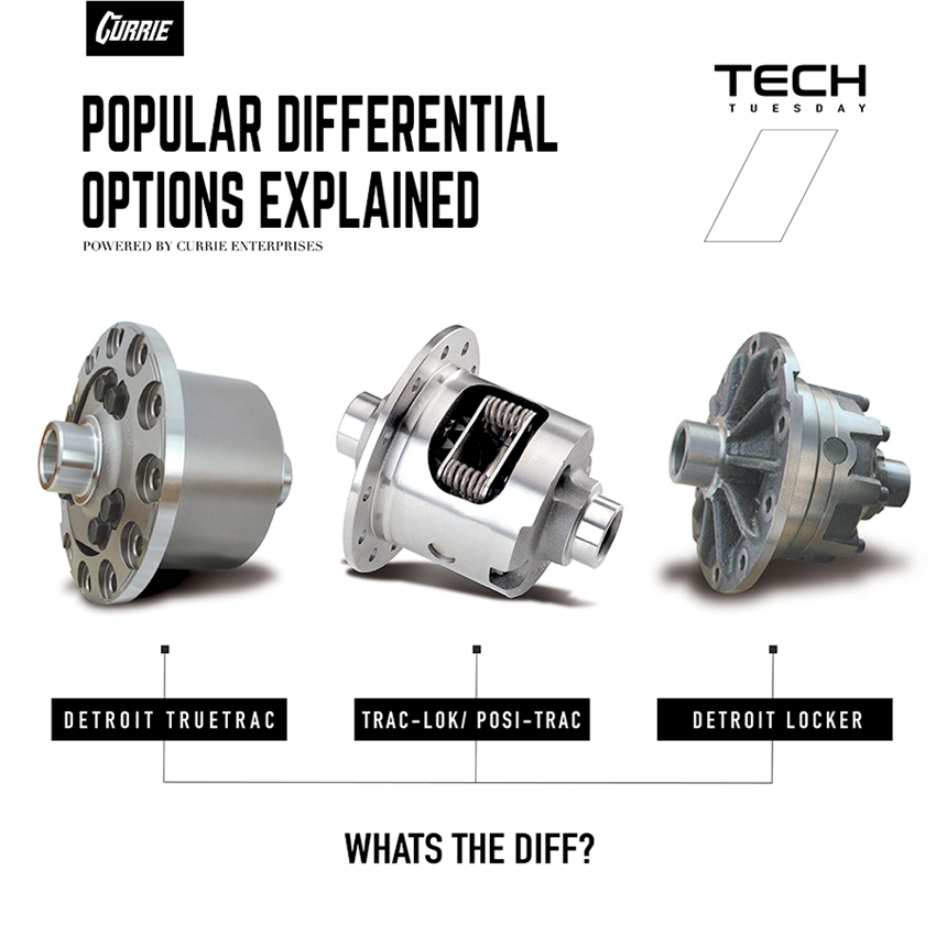 Popular Differential Options Explained