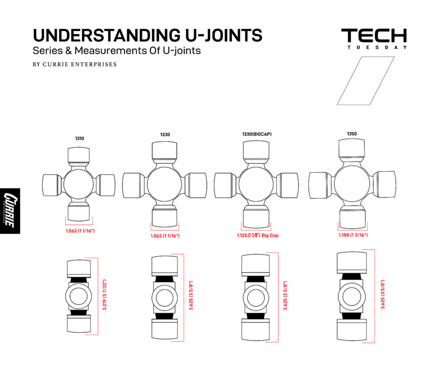 Understanding U-Joints