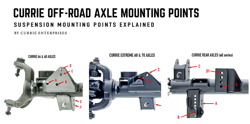Currie Off-Road Axle Mounting Points Explained